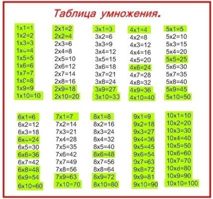kak-legko-vyuchit-s-rebenkom-tablicu-umnozheniya.jpg