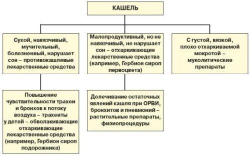 lekarstva-ot-kashlya-dlya-detej-ot-3-let.jpg