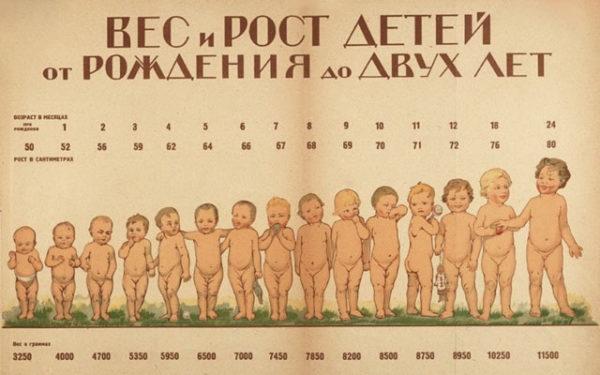 Таблица роста и веса детей до 3-х лет