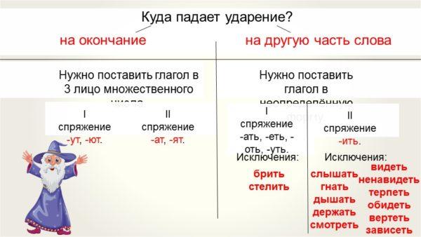 spryazhenie-glagolov-v-russkom-yazyke-tablica.jpg