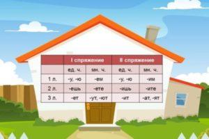 Спряжение глаголов в русском языке: таблица