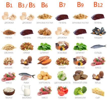 Витамины группы В в продуктах питания таблица.jpg