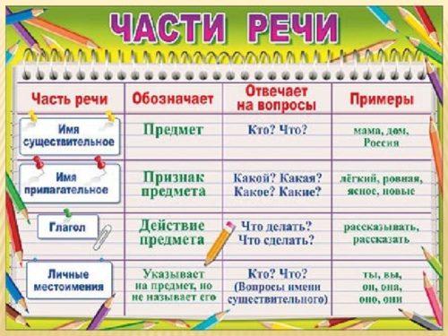 Части речи в русском языке.jpg