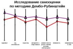 Методика «Дембо-Рубинштейн»: самооценка младших школьников