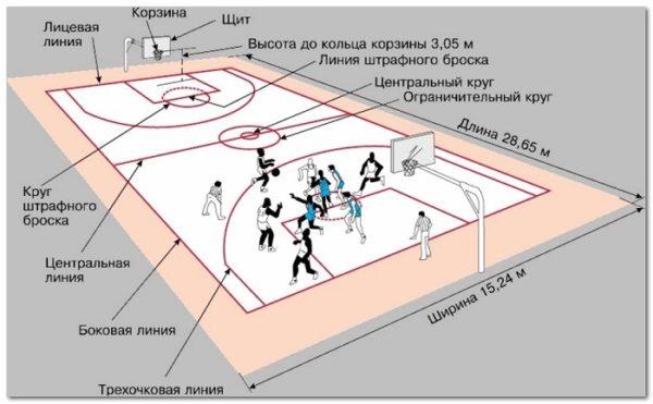 Классические правила баскетбола по пунктам
