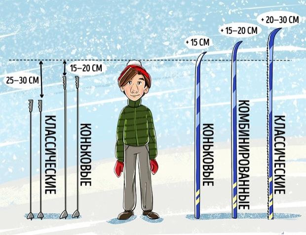 Обобщение: правила выбора лыж по росту