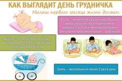 Режим дня новорожденного в первый месяц.