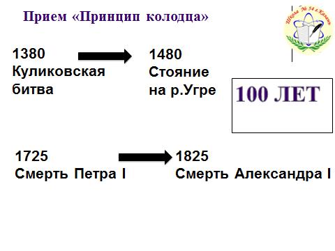 Как запомнить даты по истории методы и приемы.jpg