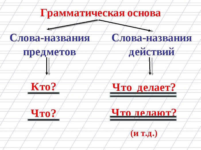 Грамматическая основа предложения