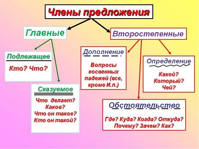 Предложение и члены предложения