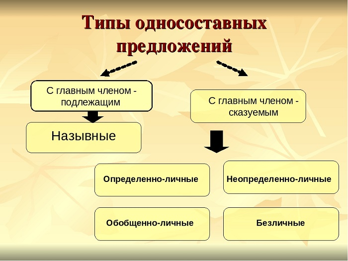 Типы односоставного предложения