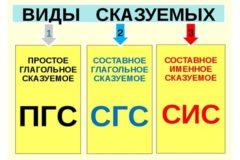 Типы сказуемых: таблица с примерами, 8 класс